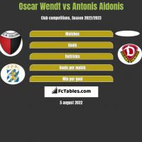 Oscar Wendt vs Antonis Aidonis h2h player stats
