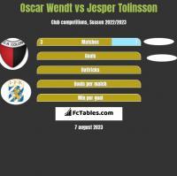 Oscar Wendt vs Jesper Tolinsson h2h player stats