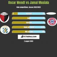 Oscar Wendt vs Jamal Musiala h2h player stats