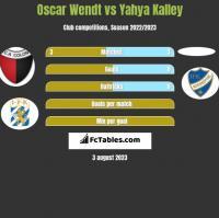 Oscar Wendt vs Yahya Kalley h2h player stats
