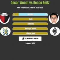 Oscar Wendt vs Rocco Reitz h2h player stats