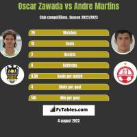 Oscar Zawada vs Andre Martins h2h player stats