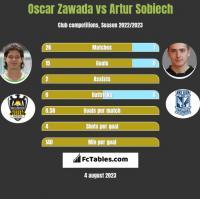 Oscar Zawada vs Artur Sobiech h2h player stats