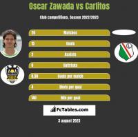 Oscar Zawada vs Carlitos h2h player stats