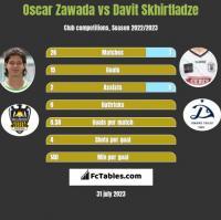 Oscar Zawada vs Davit Skhirtladze h2h player stats