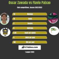 Oscar Zawada vs Flavio Paixao h2h player stats