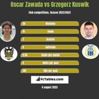 Oscar Zawada vs Grzegorz Kuswik h2h player stats