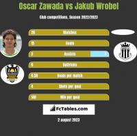 Oscar Zawada vs Jakub Wróbel h2h player stats