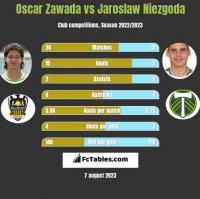 Oscar Zawada vs Jaroslaw Niezgoda h2h player stats