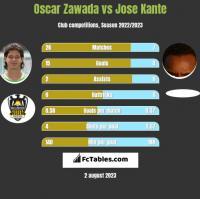 Oscar Zawada vs Jose Kante h2h player stats