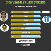 Oscar Zawada vs Łukasz Sekulski h2h player stats