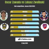 Oscar Zawada vs Lukasz Zwolinski h2h player stats