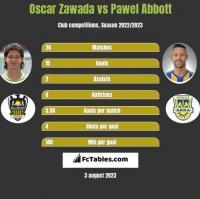 Oscar Zawada vs Pawel Abbott h2h player stats