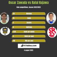 Oscar Zawada vs Rafał Kujawa h2h player stats
