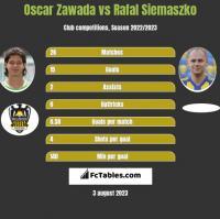 Oscar Zawada vs Rafał Siemaszko h2h player stats