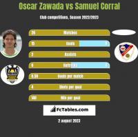 Oscar Zawada vs Samuel Corral h2h player stats