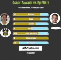 Oscar Zawada vs Egi Vikri h2h player stats