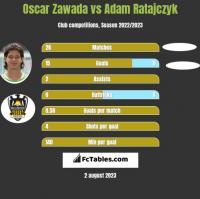 Oscar Zawada vs Adam Ratajczyk h2h player stats