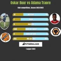 Oskar Buur vs Adama Traore h2h player stats