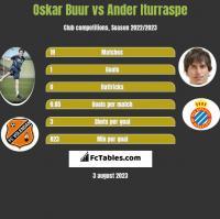 Oskar Buur vs Ander Iturraspe h2h player stats
