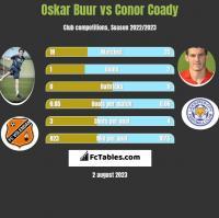 Oskar Buur vs Conor Coady h2h player stats