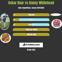 Oskar Buur vs Danny Whitehead h2h player stats