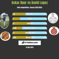 Oskar Buur vs David Lopez h2h player stats