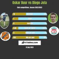 Oskar Buur vs Diogo Jota h2h player stats