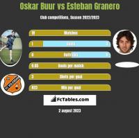 Oskar Buur vs Esteban Granero h2h player stats
