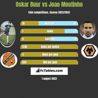 Oskar Buur vs Joao Moutinho h2h player stats