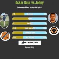 Oskar Buur vs Johny h2h player stats