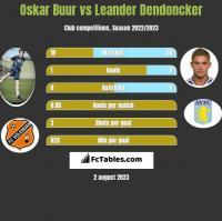 Oskar Buur vs Leander Dendoncker h2h player stats
