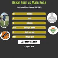 Oskar Buur vs Marc Roca h2h player stats