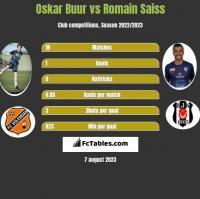 Oskar Buur vs Romain Saiss h2h player stats