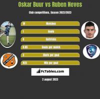 Oskar Buur vs Ruben Neves h2h player stats