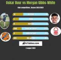 Oskar Buur vs Morgan Gibbs-White h2h player stats