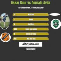 Oskar Buur vs Gonzalo Avila h2h player stats
