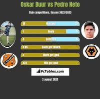 Oskar Buur vs Pedro Neto h2h player stats