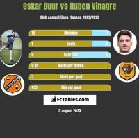 Oskar Buur vs Ruben Vinagre h2h player stats