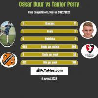 Oskar Buur vs Taylor Perry h2h player stats