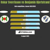 Oskar Sverrisson vs Benjamin Hjertstrand h2h player stats