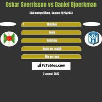 Oskar Sverrisson vs Daniel Bjoerkman h2h player stats