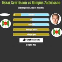 Oskar Sverrisson vs Hampus Zackrisson h2h player stats