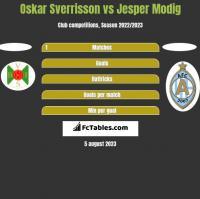 Oskar Sverrisson vs Jesper Modig h2h player stats