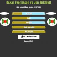 Oskar Sverrisson vs Jon Birkfeldt h2h player stats