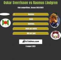 Oskar Sverrisson vs Rasmus Lindgren h2h player stats