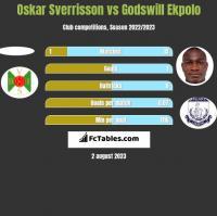 Oskar Sverrisson vs Godswill Ekpolo h2h player stats
