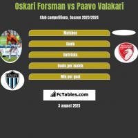 Oskari Forsman vs Paavo Valakari h2h player stats