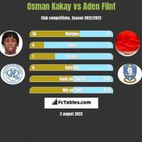 Osman Kakay vs Aden Flint h2h player stats