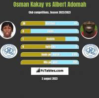 Osman Kakay vs Albert Adomah h2h player stats